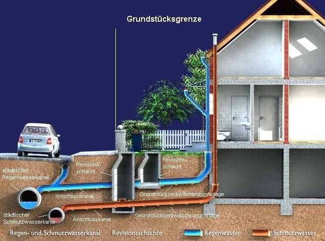 Grundstück mit Abwasserleitungen